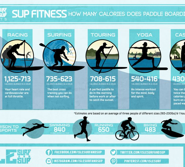 SUP Fitness – How many calories does paddle boarding burn?